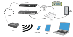 Components of a PoE Lighting System