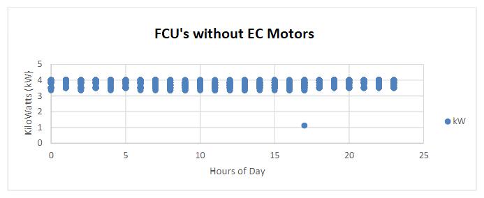 FCU's without EC Motors
