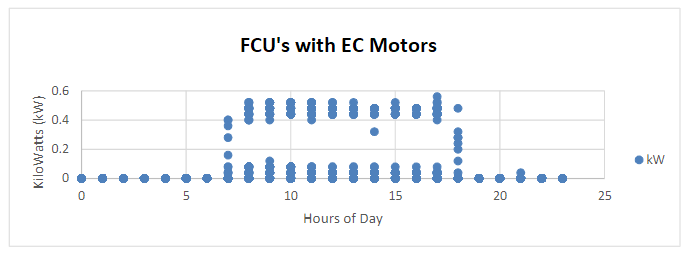 FCU's with EC Motors